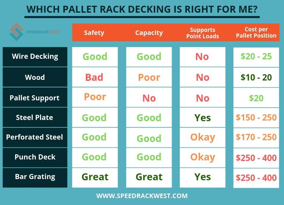 Pallet Rack Decking Comparison | Speedrack West