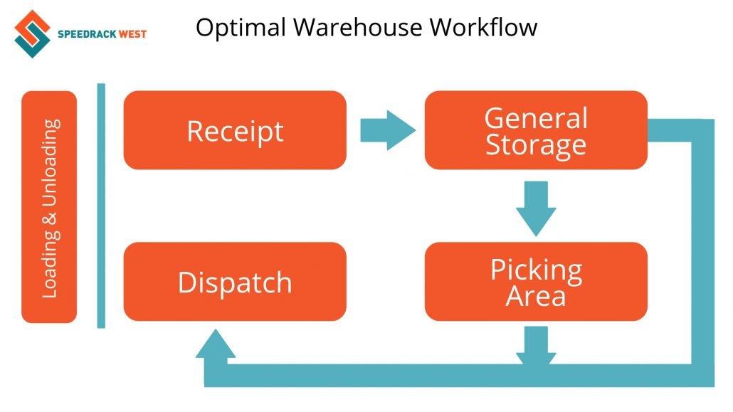 Optimal Warehouse Workflow | Speedrack West
