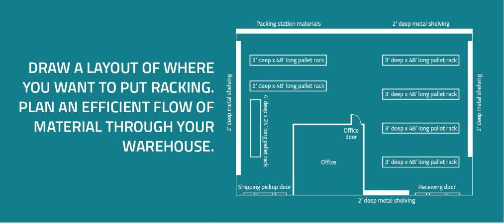 Door Locations | Warehouse Layout and Design | Speedrack West