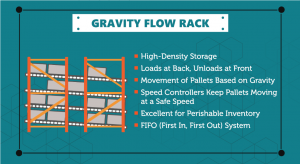 FIFO storage as a gravity flow rack or pallet flow rack